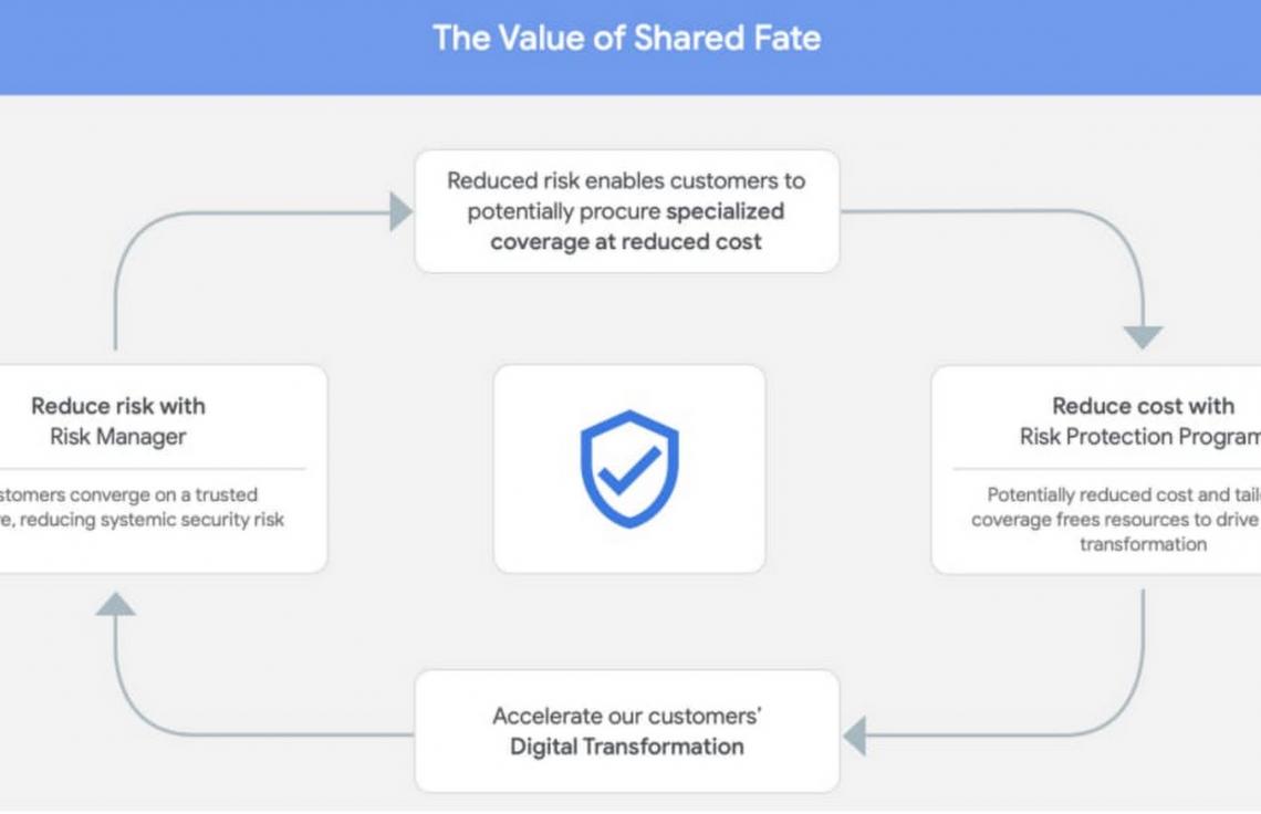 Destin partagé - Shared Fate avec Google Cloud Platform et Risk Manager